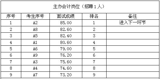 关于乌镇实业(桐乡)有限公司公开招聘工作人员面试成绩及进入下一环节人员序号的公告